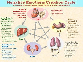 negative emotion circle